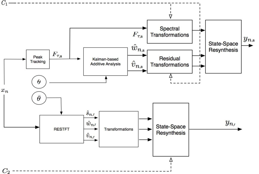 Adaptive Musical Control of Time-Frequency Representations (2008/17)